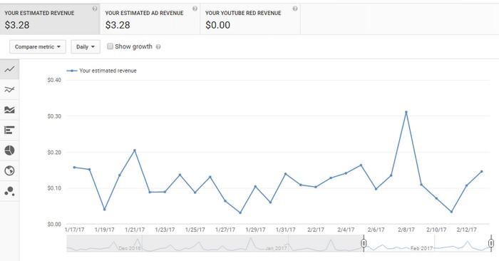 Income pendapatan hasil dari buat duit dengan YouTube