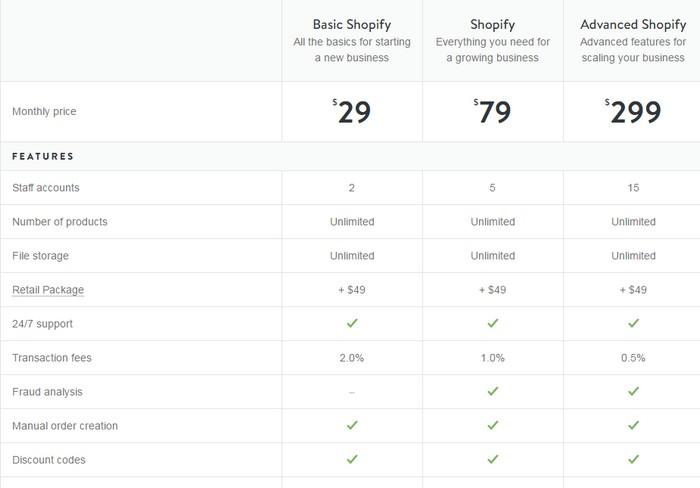 Pelan harga pakej online store Malaysia dari Shopify