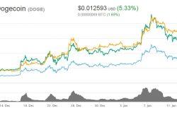 Harga terkini matawang digital crypto Dogecoin pada Jan 2018