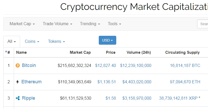 Melihat matawang digital crypto currency di website CoinMarketCap